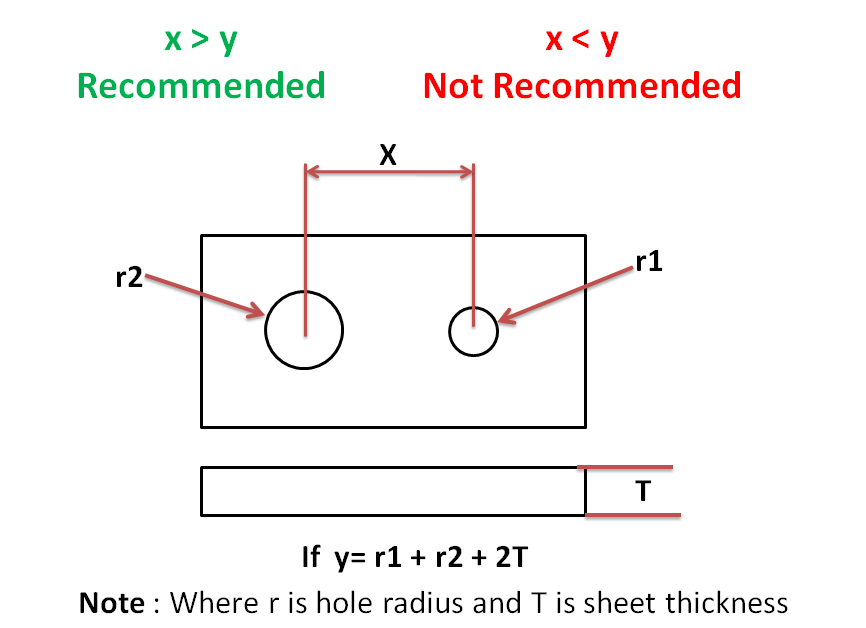 Minimum distance between two hole center during sheet metal design should be equal to sum of hole radius plus two times the sheet thickness.