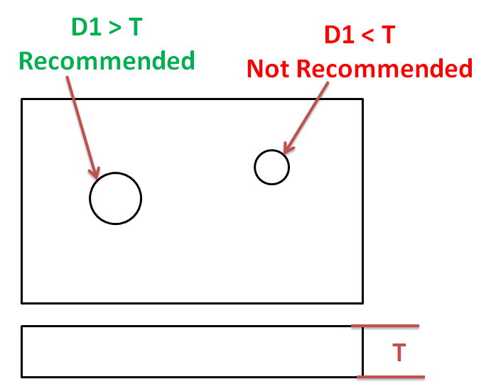 for softer materials, recommended minimum hole diameter is equal to sheet thickness.