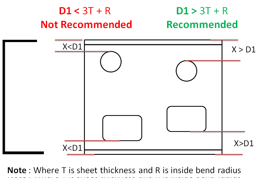 Recommended minimum distance between hole /slot edge to bend in sheet metal design shall be equal to three times the sheet thickness plus bend radius.