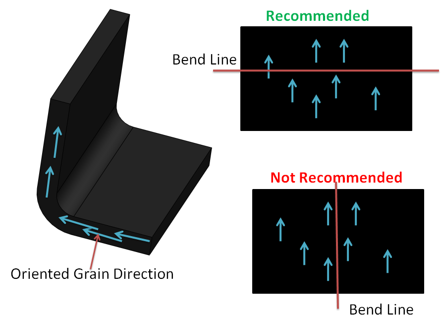 When Sheetmetal is bend perpendicular to rolling direction grain rearranges. That has negligible effect on part strength.