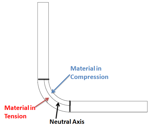this image indicates the position of neutral axis when sheet metal is bend.