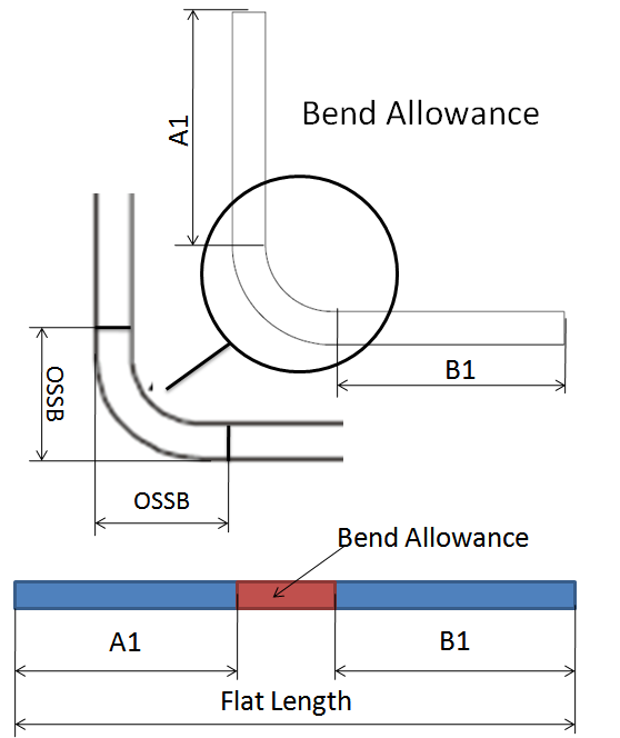 This image indicates bend allowance in sheet metal parts.