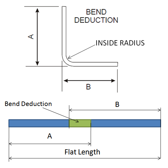 After bending total length of sheet metal part increases.