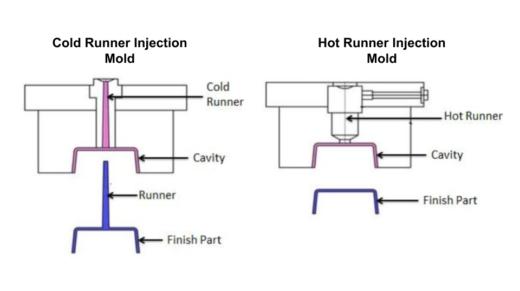 Hot Runner Vs Cold Runner System