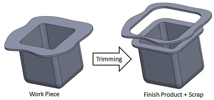 Trimming involves the removal of excess material from the perimeterof work piece.