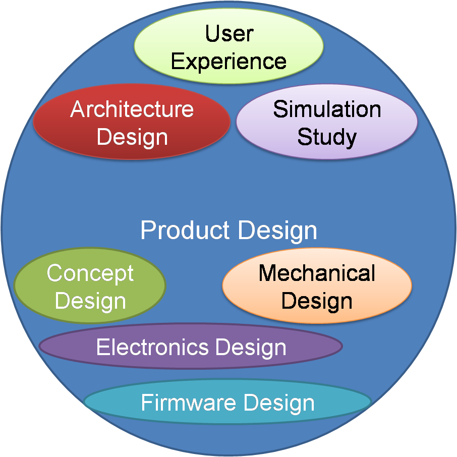 Product Design process involves giving shape to product idea.
