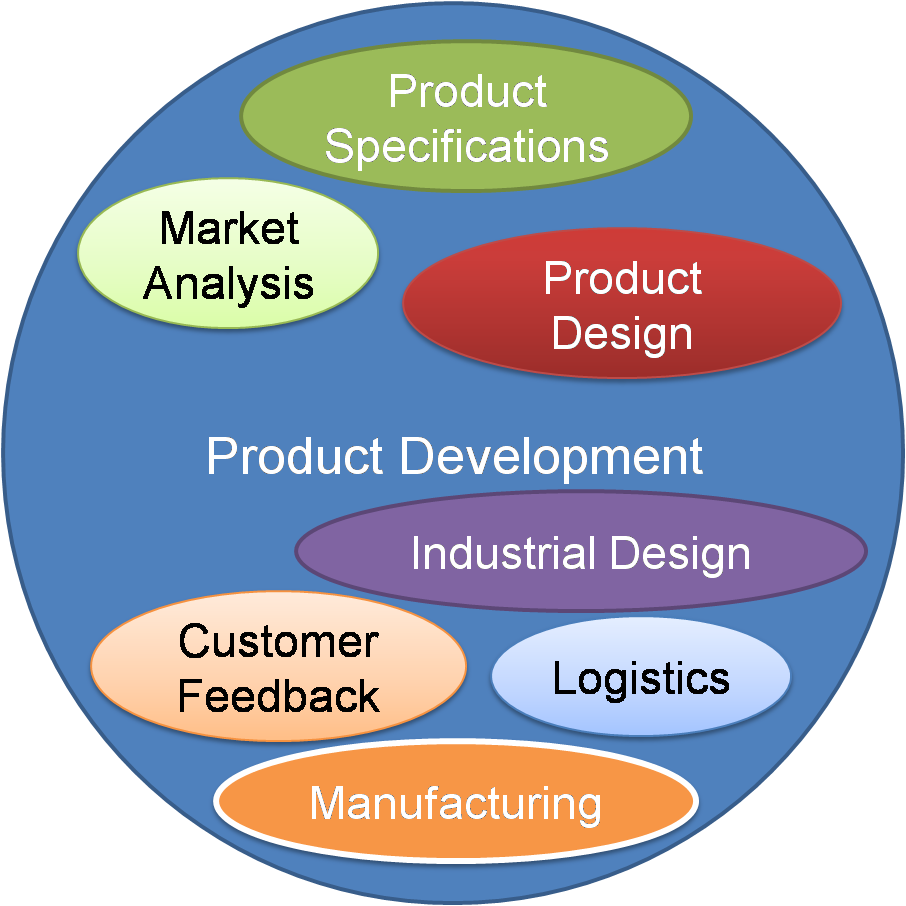 Product development starts from market analysis followed by product specifications, concept/industrial design, product design, costing, scheduling, testing, manufacturing, logistics, customer feedback, improvements and all other aspects of getting a product into the market.