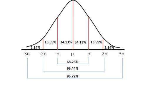 Statistical Distribution