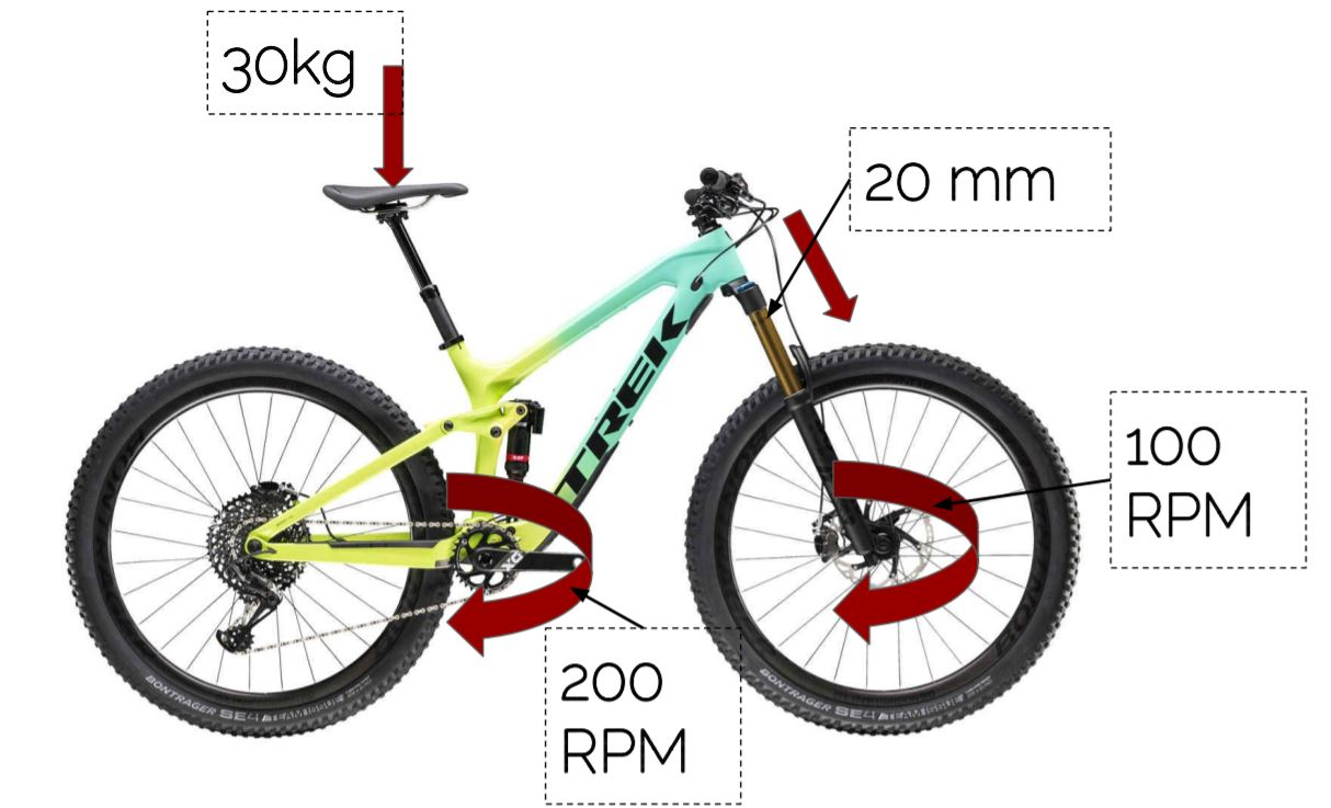 This image shows Digital twin implemented on mountain bike