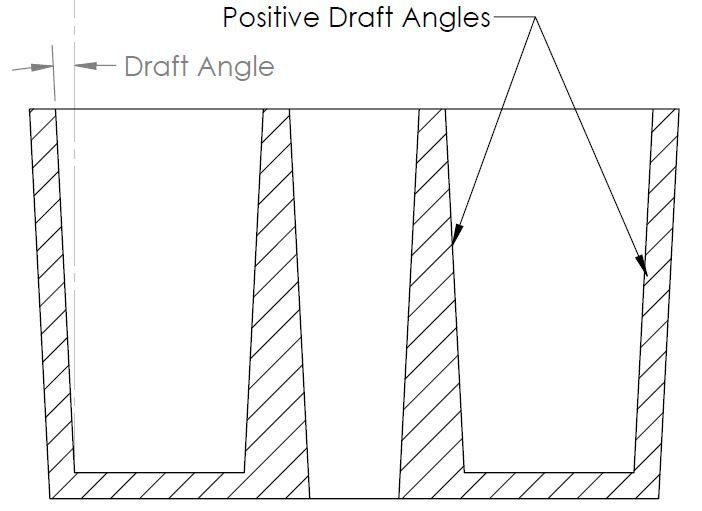 Draft Angles are provided parallel to the direction of part release for easy removal of part from injection mold.