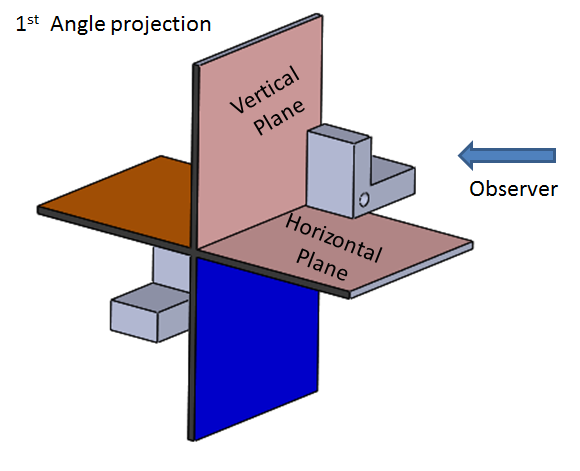 in First angle projection object lies in between observer and projection plane