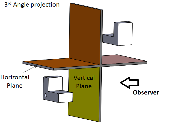In third angle projection projection plane lies in between observer and object.