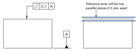 Parallelism is a type of orientation control tolerance in GD&T. It controls the parallelism between two lines, surfaces or an axis.
