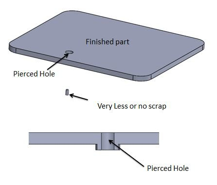 Piercing operation produces extruded hole or slot. As a result of applied force from piercing tool, sheet metal starts tearing and produces extruded hole/slot.