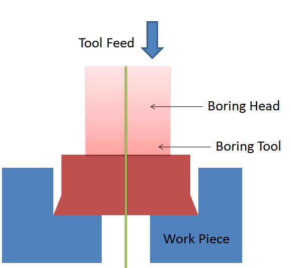 Boring is a metal cutting operation for enlarge existing hole diameter.