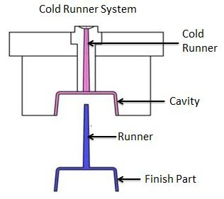 Cold runner molds are two plate or three plate molds. In this, runners are not heated up.