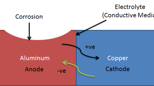 Galvanic Corrosion is a type of electro-chemical corrosion, where a material corrodes if it comes in contact with another material in the presence of electrolyte.