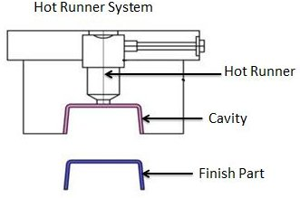 Hot runner injection mold consists of two plates that are heated using manifold system. In this system, runners are heated to keep injected thermoplastic in molten state.