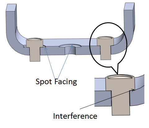 Spot facing is a small height counter-bore.