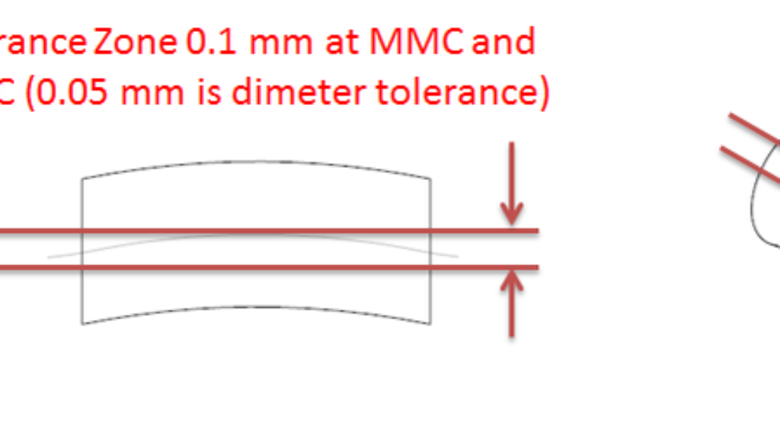 Axis Straightness tolerance creates a 3D tolerance zone. It helps in controlling the bending or twisting of a part.