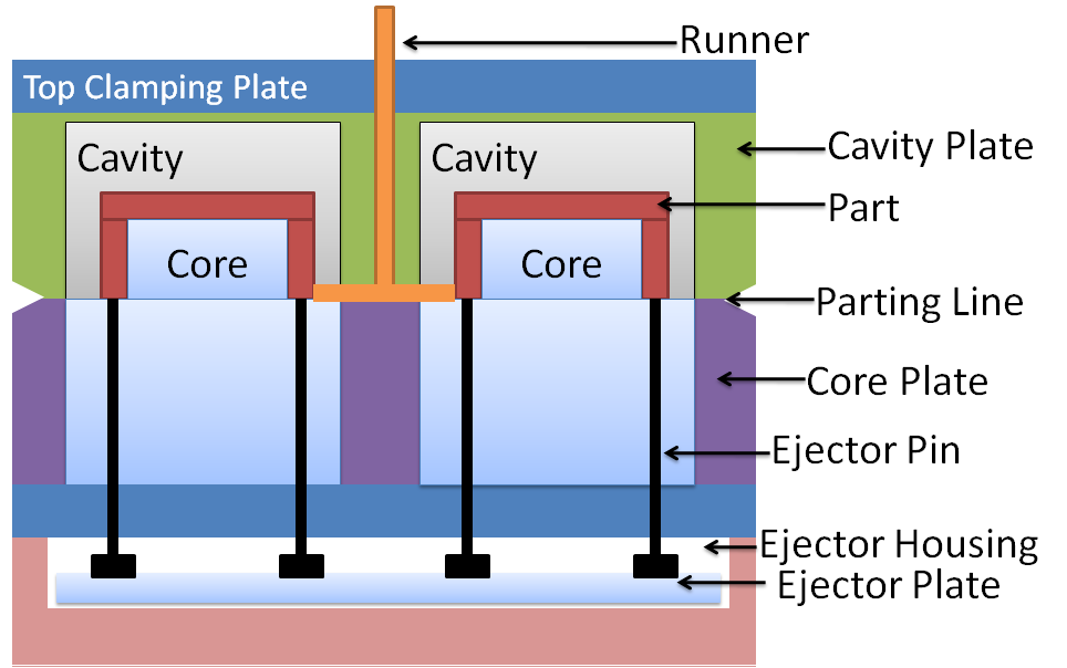 Two-Plate and Three-Plate Mold | Injection Mold Types