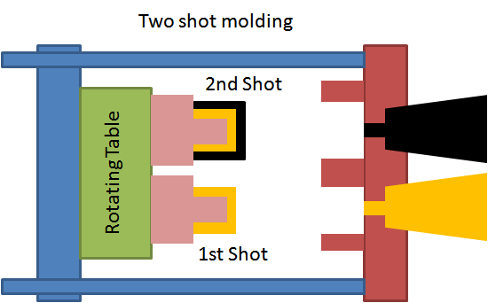 Two-Shot injection over molding process is also known as Multi-Material or 2K molding.