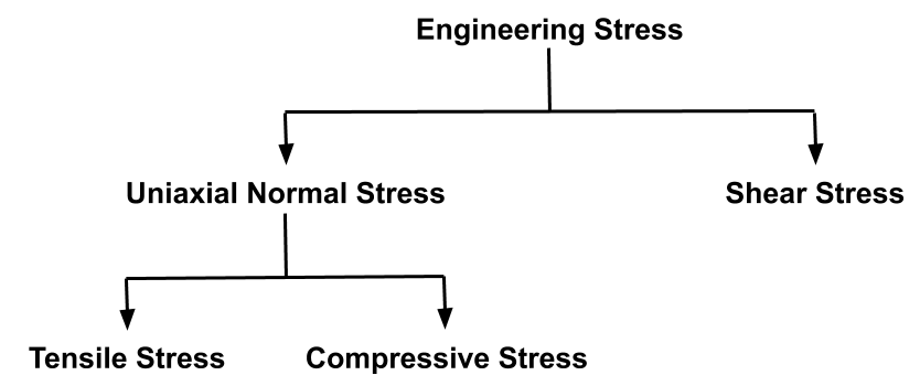 This image shows various types of stresses
