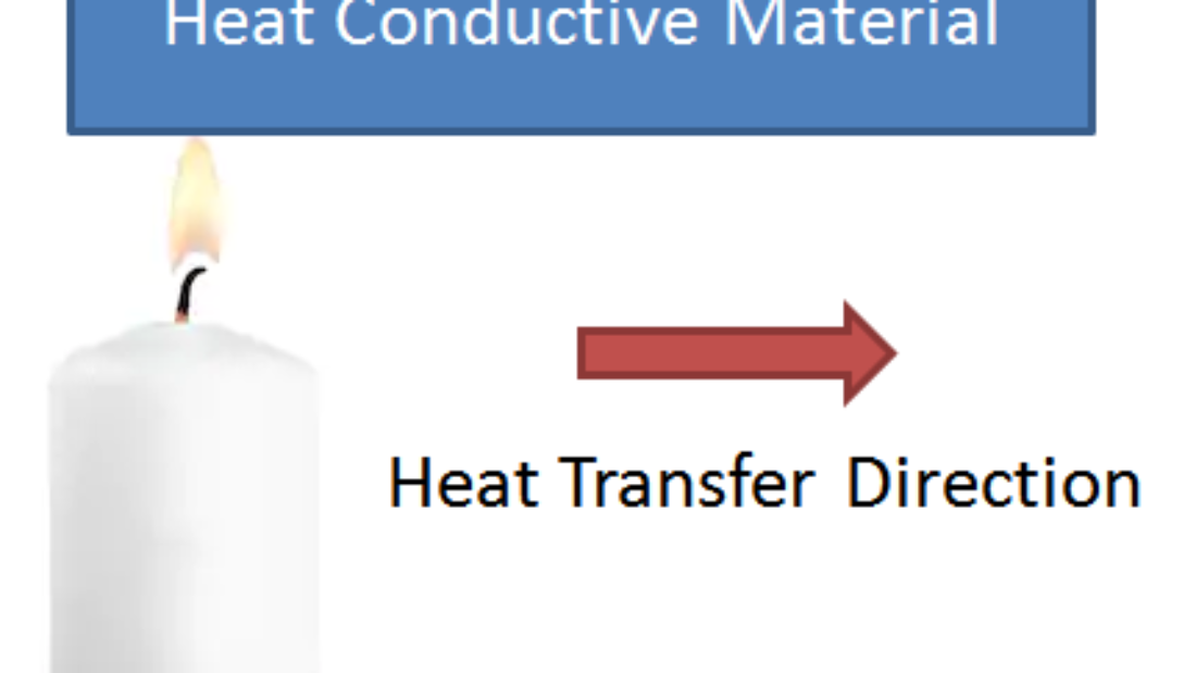 Transfer of heat within thermally conductive body or between thermally contacted bodies due to temperature difference is known as conductive heat transfer.