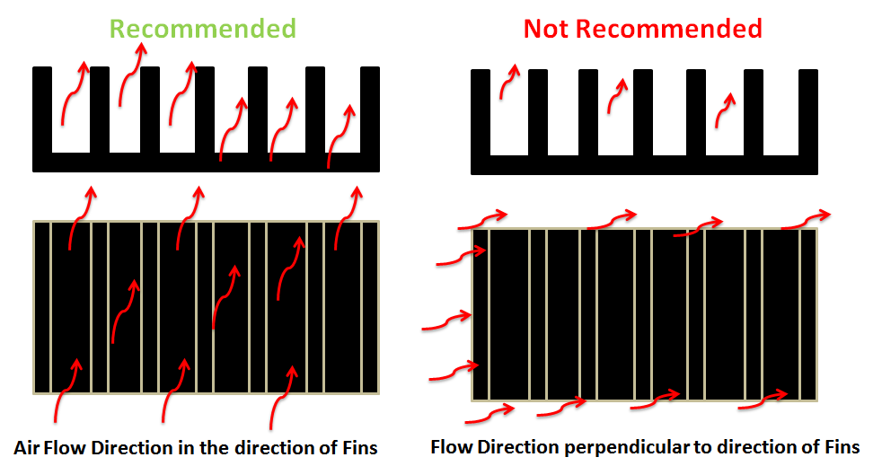 Air flow in the direction parallel to fins is recommended. Because in this, air moves along the longer distance through fins.