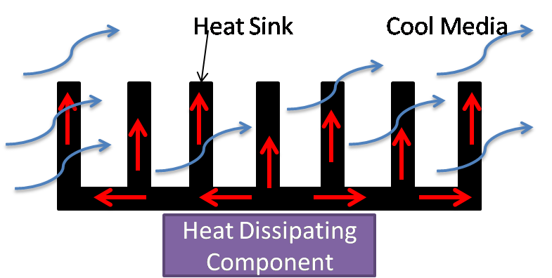Heat sink works by increasing heat dissipating area of heat dissipating component in relatively colder medium.