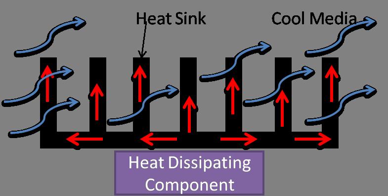 How To Design A Flat Plate Heat Sink Heat Sink Calculator Blog Focused On Heat Sink Analysis Design And Optimization