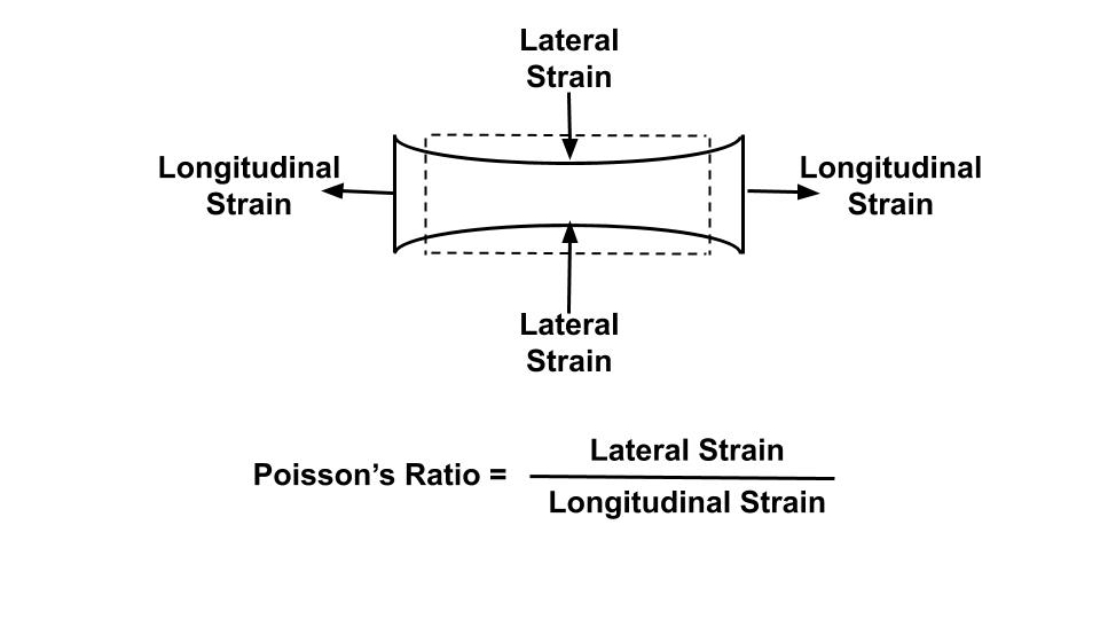 Poisson Ratio Representation