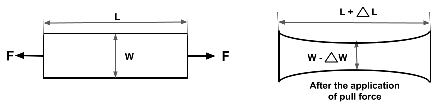When a tensile force is applied to metal bar. It's Length will increase and width will decreases. This relation between change in length and width is represented by poisson's ratio.