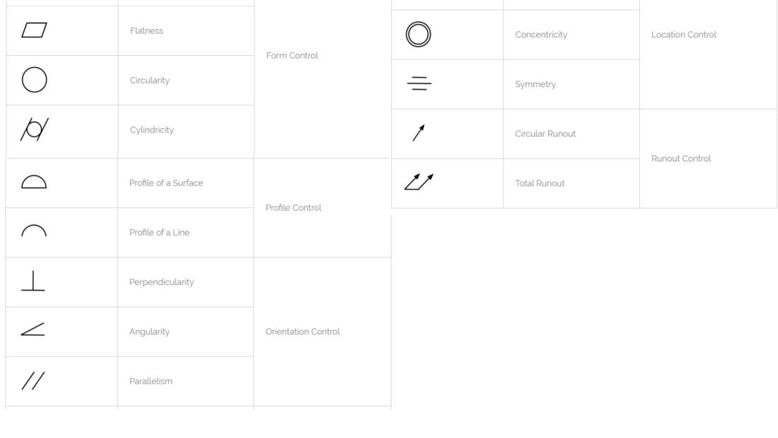 List of Geometric Dimension and T Symbols