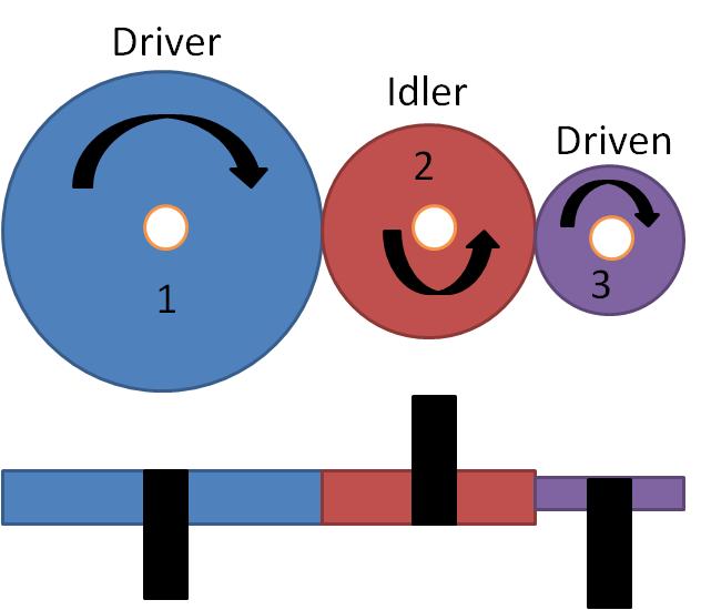 This image shown a multi gear train