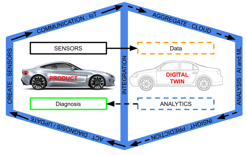 Digital twin works by connecting real and virtual worlds by collecting real time sensor data using IoT connected sensors.