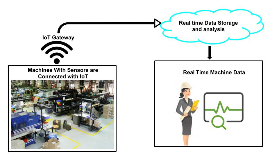 Industrial internet of things is used to monitor equipment utilization on shop floor