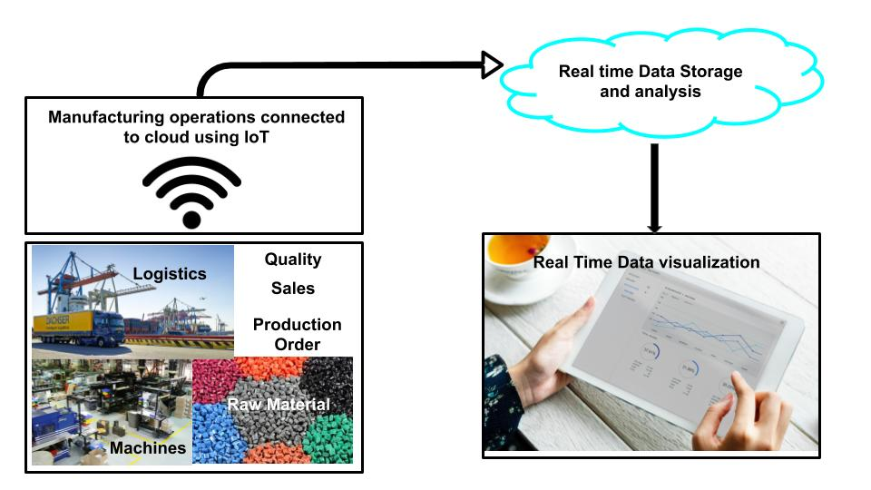 Industrial internet of thingswill connect entire manufacturing operations with a network of sensors,collect manufacturing data and send it to Cloud.