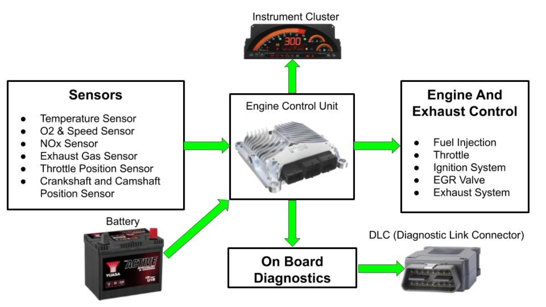 OBD system consists of ECU which gets input from sensors. As per input ECU control the engine functioning.