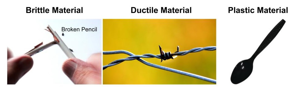 Brittle, ductile and plastic materials behave different when external force is applied.