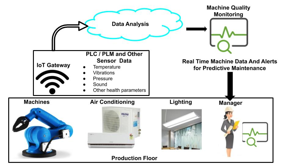 IoT send real time machine sensor data to cloud. From where Service Engineer can monitor and analyze real time machine sensor data (Vibration, temperature, pressure etc).