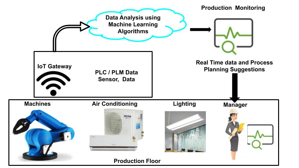 Machine learning algorithms helps in Production Line Monitoring and Resource Management.
