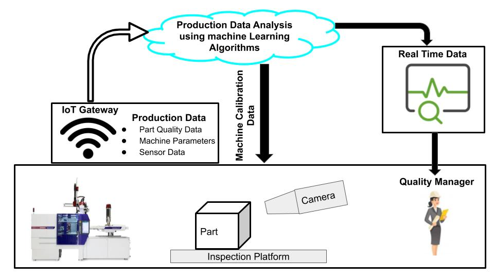 Machine learning algorithms helps in Improving Quality Control and Yield Rate on production line.