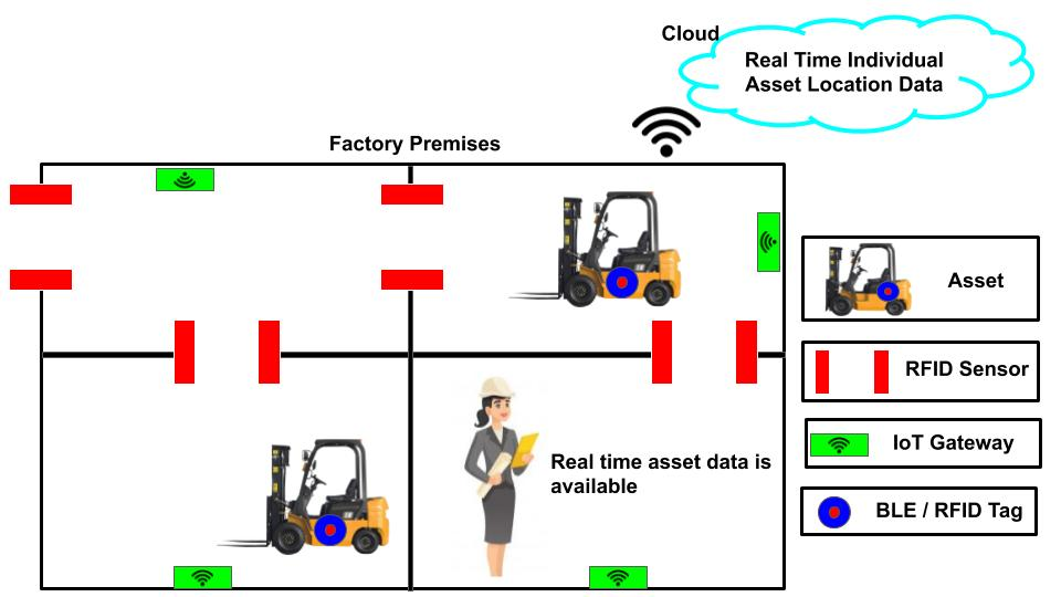 IIoT solutions can help managers to track assets real time location for their effective utilization.