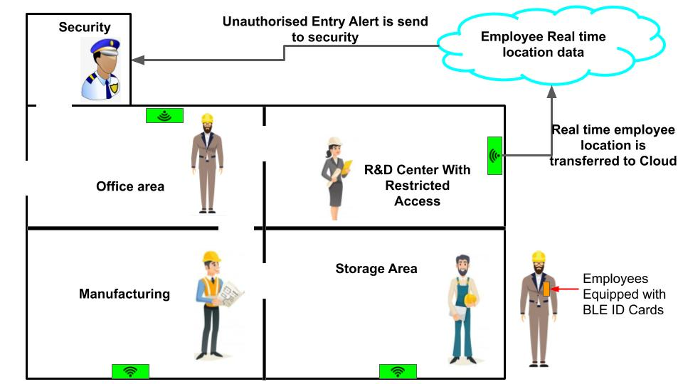 IoT Application involves restricting the movement of persons in restricted area,