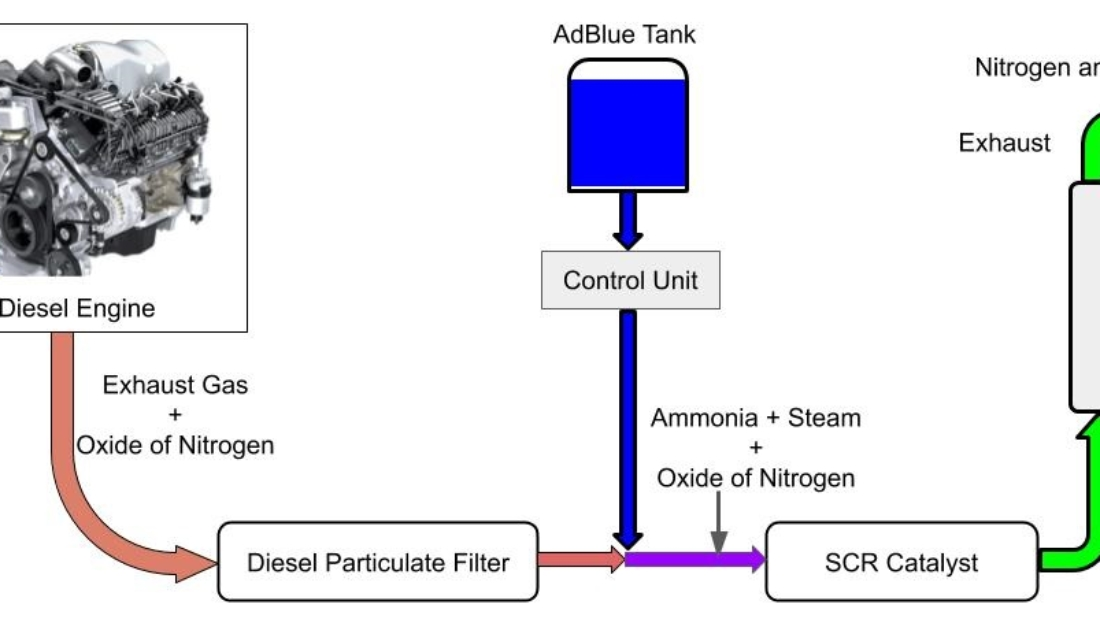 Selective Catalyst Reduction (SCR) technology is uses DEF liquid in BS6 and Euro6 diesel engines.