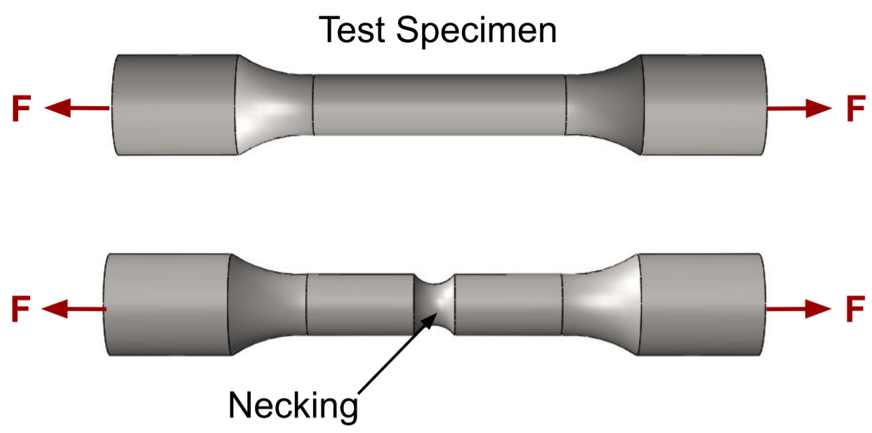 This image shows Test Specimen Stress Strain Testing