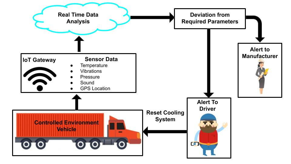 IoT enabled devices improves supply chain by providing real time location data.