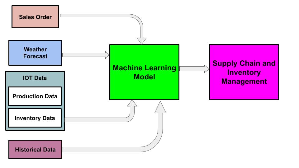 Machine learning algorithms helps in improving Supply Chain and Inventory Management