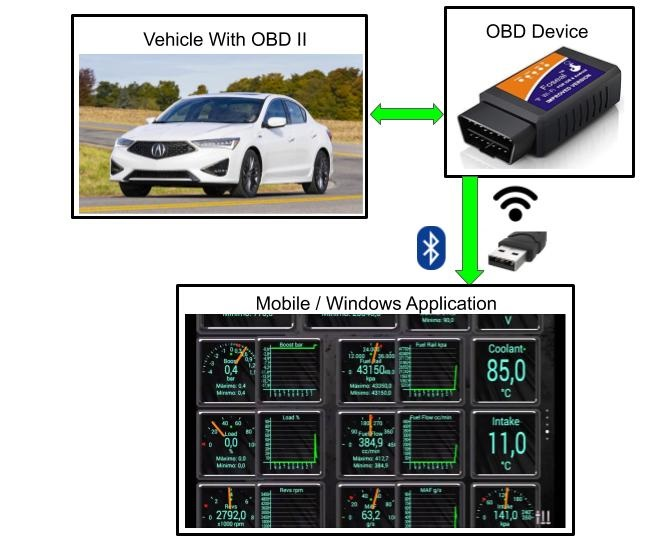 On Board Diagnosis system consists of ECU which gets input from sensors. As per input, ECU control the engine functioning.  In case of malfunctioning of any system or component. OBD sends error code to vehicle instrument cluster. Detailed error code can also be determined using Diagnostic Link Connector (DLC).